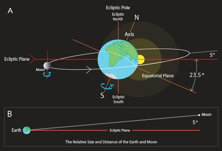 I see the moon introducing our nearest neighbour the earth moon dynamic explained infringer1 ccuart Choice Image