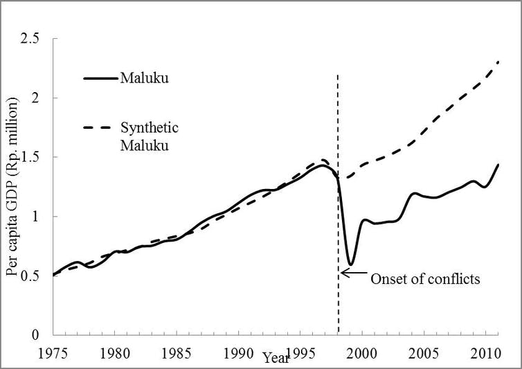 Local conflict and the economy what can we learn from indonesias gross regional product per capita maluku and synthetic maluku 19752011 rp million in 1993 prices sciox Gallery