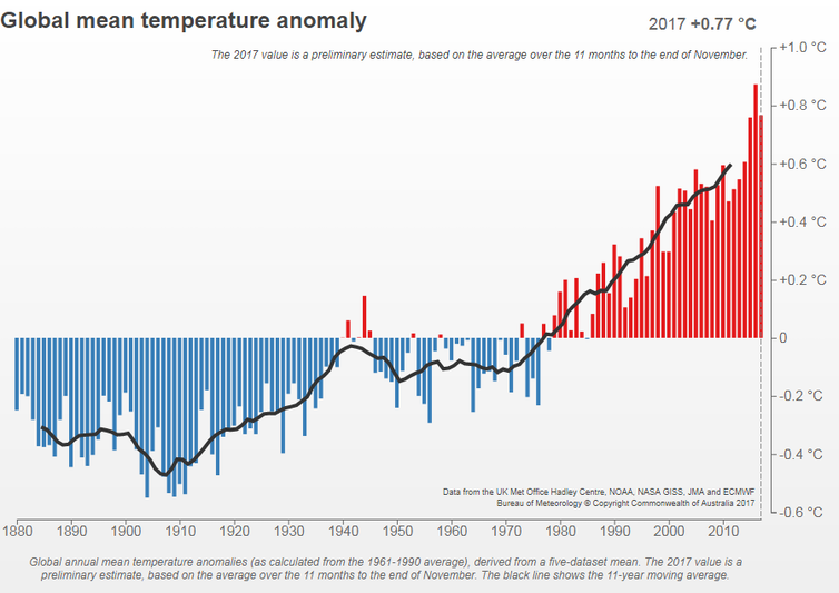Image: Global mean temperature anomalies relative to 1961–1990, 1880–2017