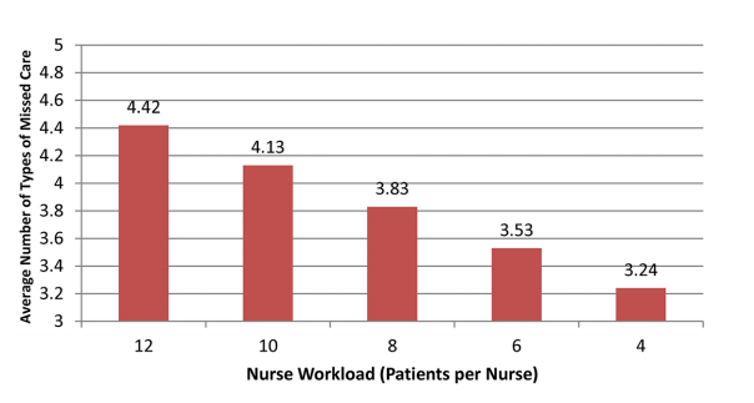 Shortage of nurses in UK is affecting patient care and