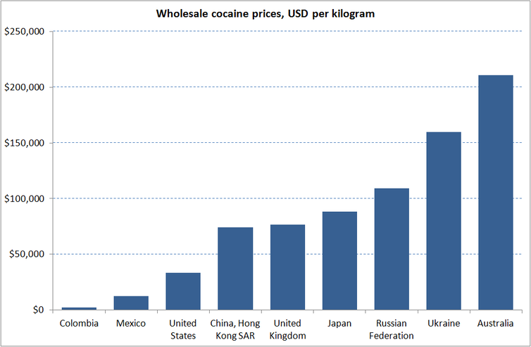 The true cost of cocaine