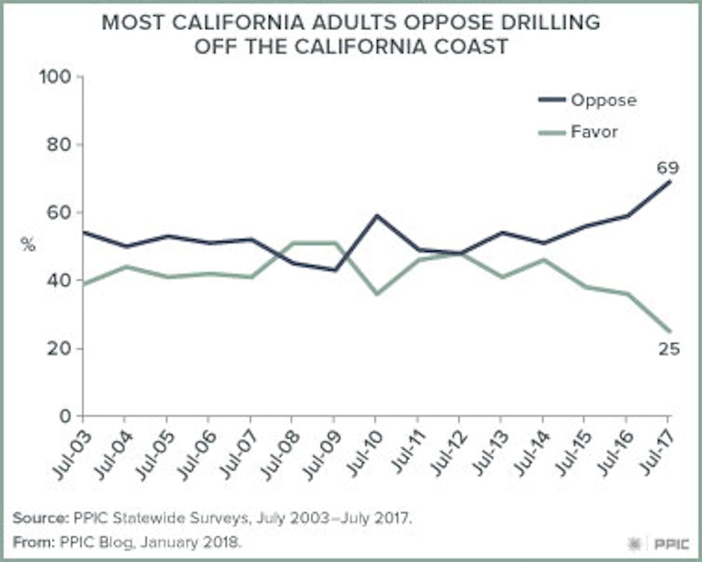 California's hostility to offshore drilling is rooted in
