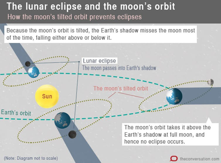 The next Full Moon brings a lunar eclipse, but is it a Super Blood Blue Moon as well? That depends...