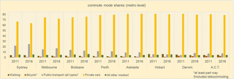 Australian cities are far from being meccas for walking and cycling