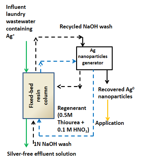 use of nanomaterial in water purification Water purification systems service  nanomaterials for energy storage in lithium-ion battery  the term nanomaterial is typically used to refer to materials that .