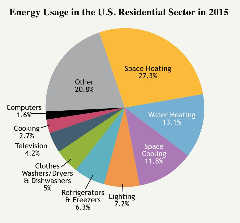 Americans Are Saving Energy By Staying At Home