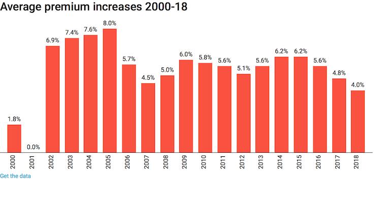 Labor's 2% cap on private health insurance premium rises won't fix affordability