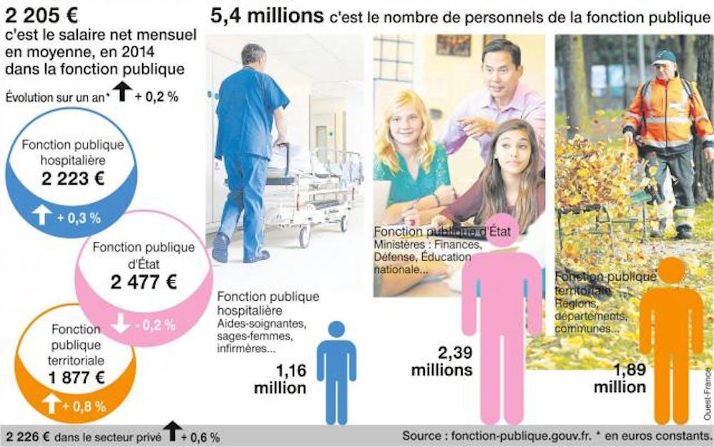 6d66fe0b280 Combien y a-t-il de fonctionnaires en France   fonction-publique.gouv.fr.