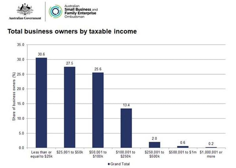 FactCheck Q A: are 'almost 60%' of small business owners paid '$50,000 or less'?