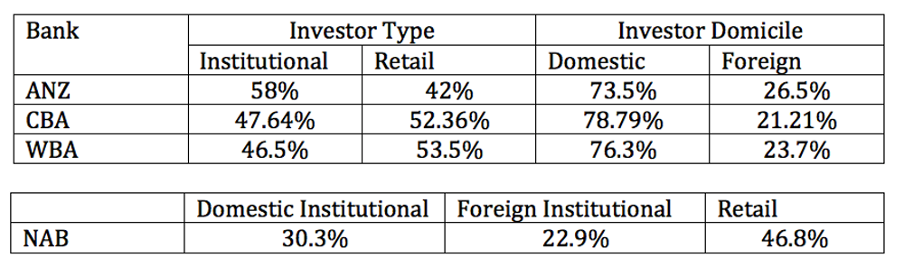 Foreign Ownership Of Australian Banks Nab Presents The Data In A Diffe Way To Other Author Provided Based On Reports From Anz Cba