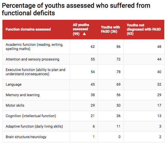 Almost every young person in WA detention has a severe brain impairment