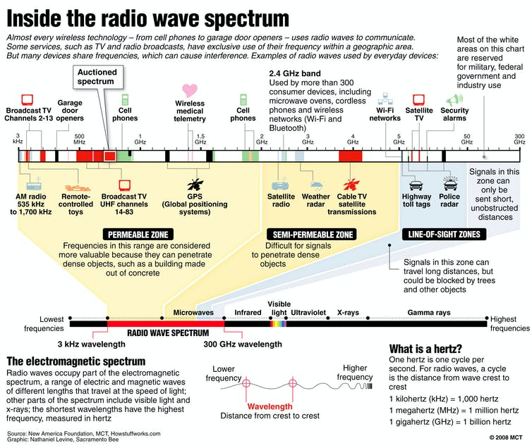 an overview of the microwave oven interference on wireless local area networks The rf interference sources monitor for wireless devices microwave ovens—most interference is frequently not a problem on wireless networks.