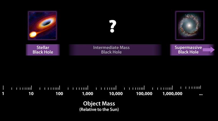 Sizes matters for black hole formation, but there's something missing in the middle ground