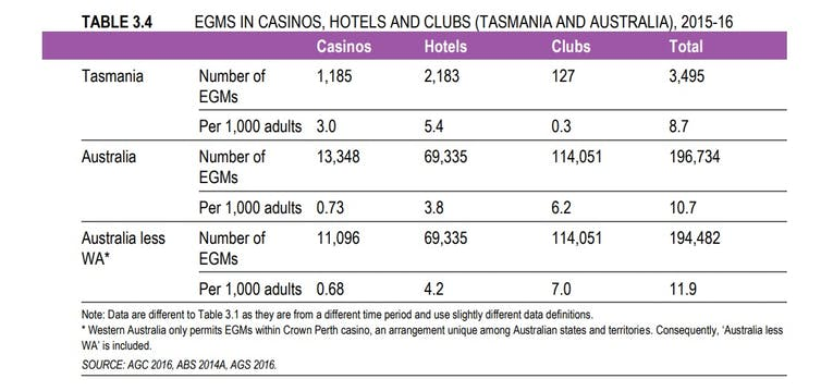 FactCheck: are 'around 5,000 jobs' at risk if pokies are removed from pubs and clubs in Tasmania?