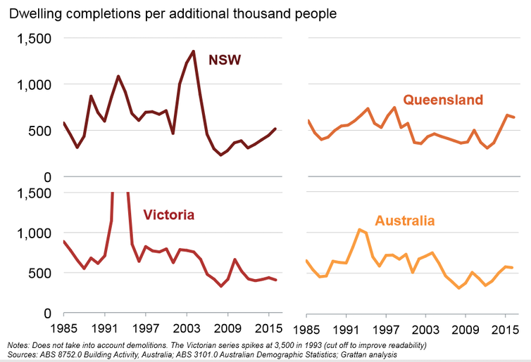 How migration affects housing affordability: Grattan Institute