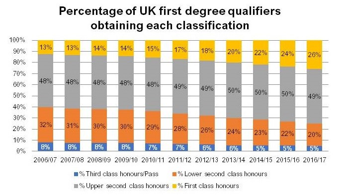 are too many graduates getting good degrees