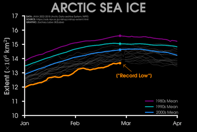 The freak warm Arctic weather is unusual, but getting less so