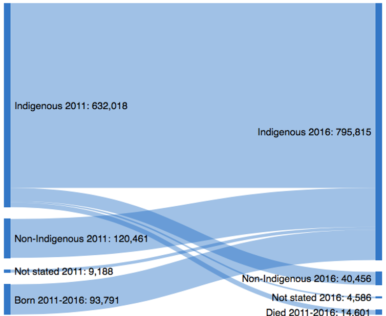the changing status of Indigenous Australians