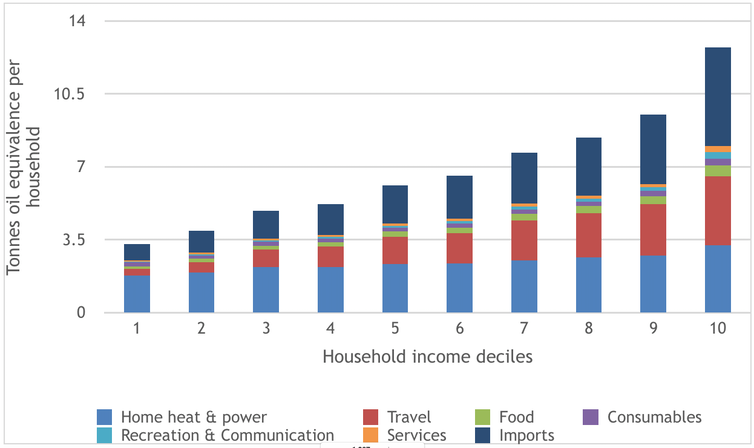 Energy demand by income decile (group 1 lowest income, group 10 highest) and energy service. Graphic: University of Leeds