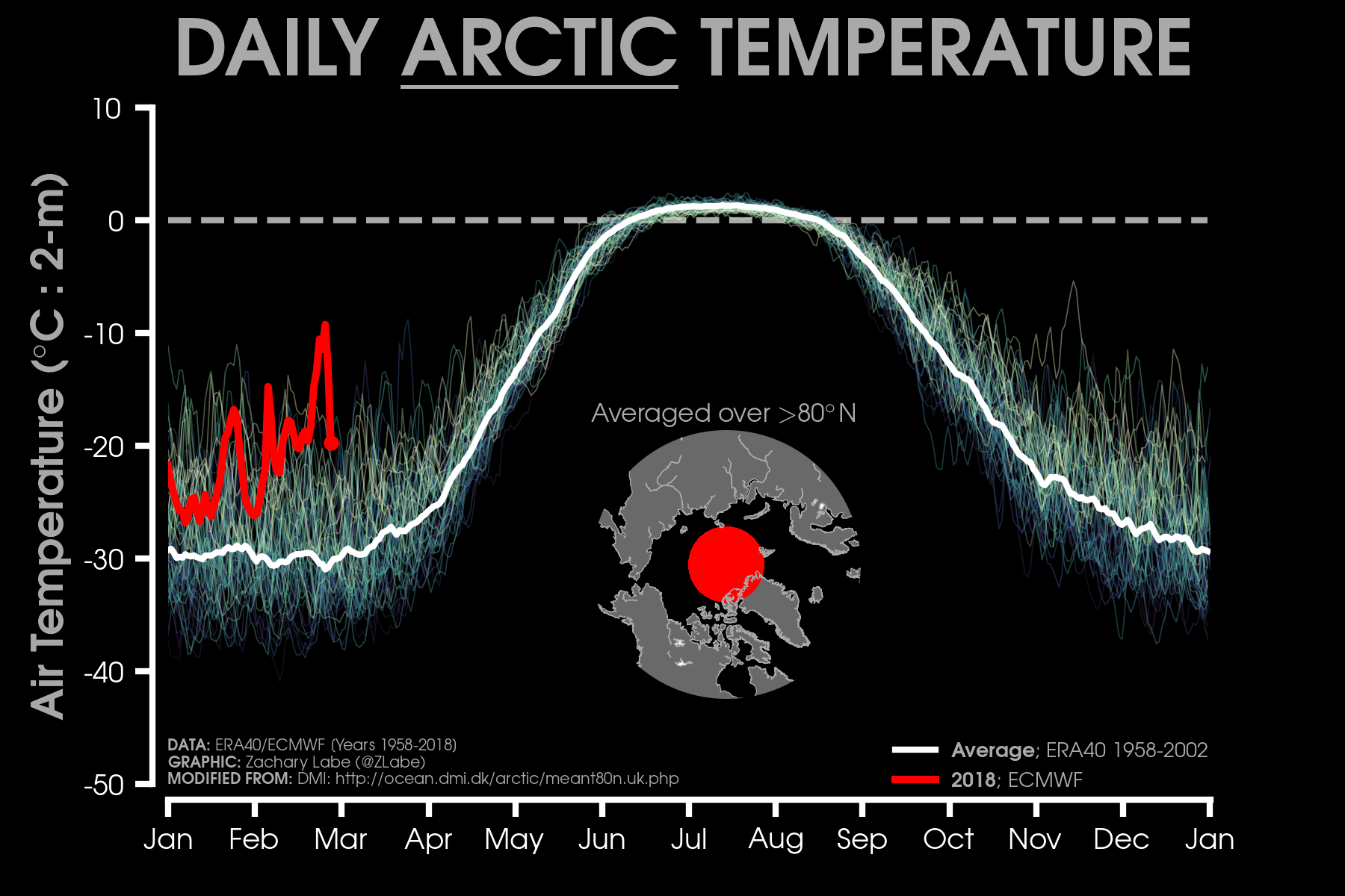 Current air temperatures in the Arctic are much higher than recent historical averages. Credit: Zachary Labe