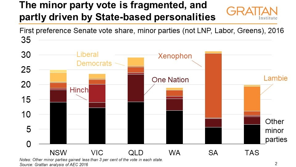 Rise in protest votes sounds warning bell for major parties
