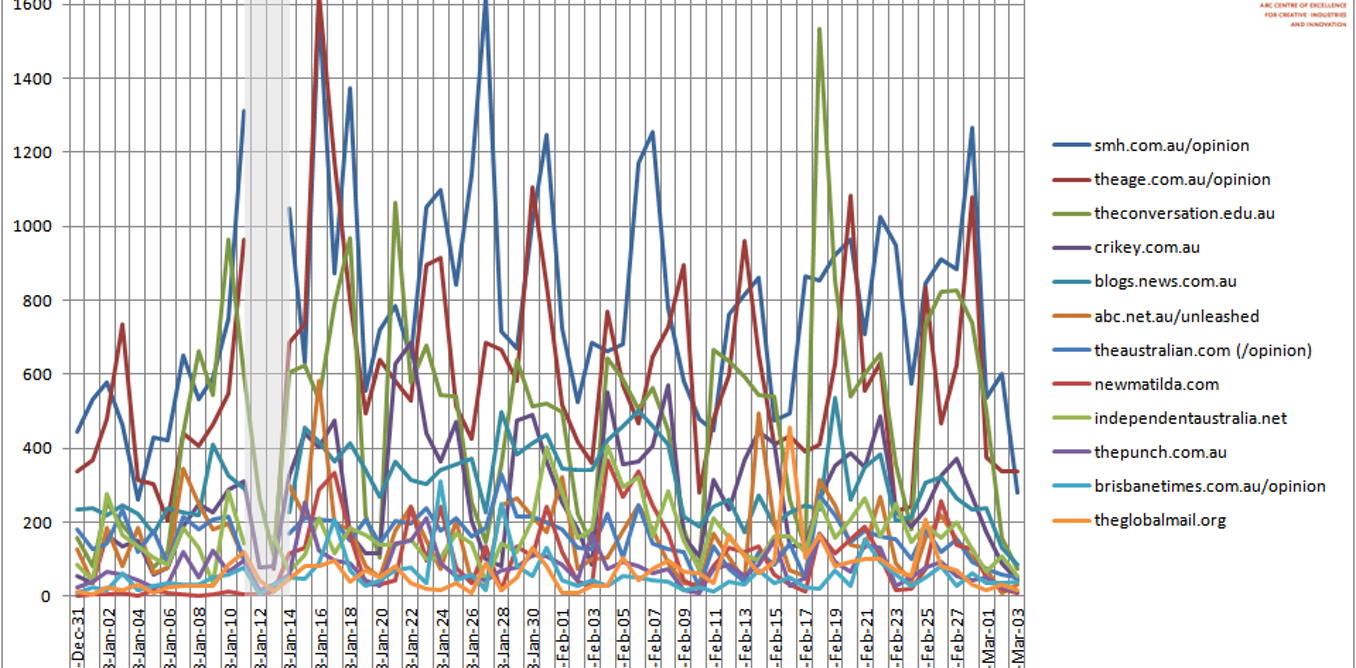 Australian Twitter News Index: Anything But the Election