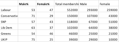 Party members project membership conservative party gender