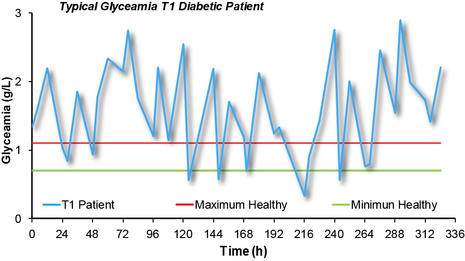Blood sugar variation of diabetic patients. Typical blood glucose levels of  Type 1 diabetic patients (blue line) well outside the normal maximal level  (red ...