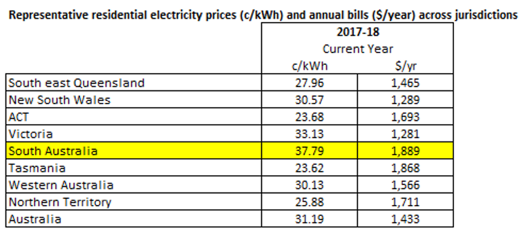 Full response from a spokesperson for Paul Fletcher for a FactCheck on electricity prices and renewable energy policy