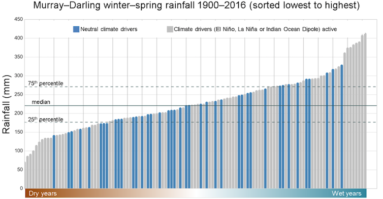 The BOM outlook for the weather over the next three months is 'neutral' – here's what that really means