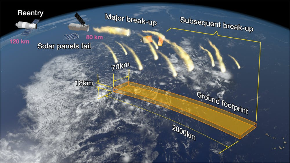 China's falling space station highlights the problem of space junk