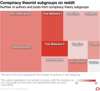 Online conspiracy theorists are more diverse (and ordinary) than