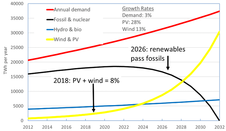 Solar Pv And Wind Are On Track To Replace All Coal, Oil And Gas Within Two Decades