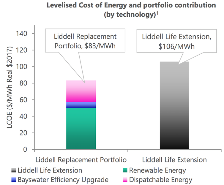 AGL's plan to replace Liddell is cheaper and cleaner than keeping it open
