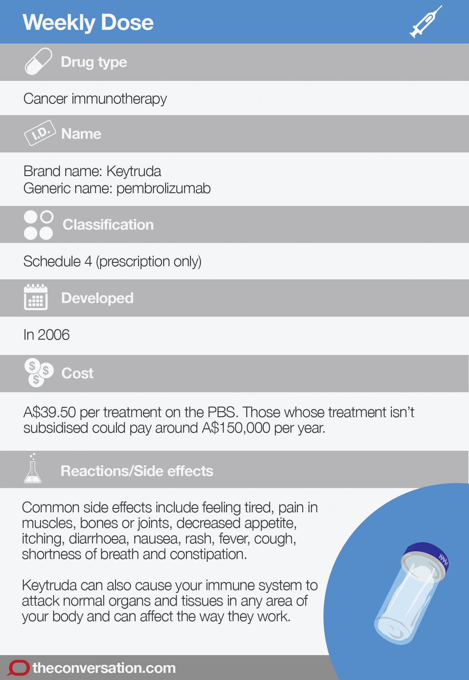 Commonly Prescribed Medications