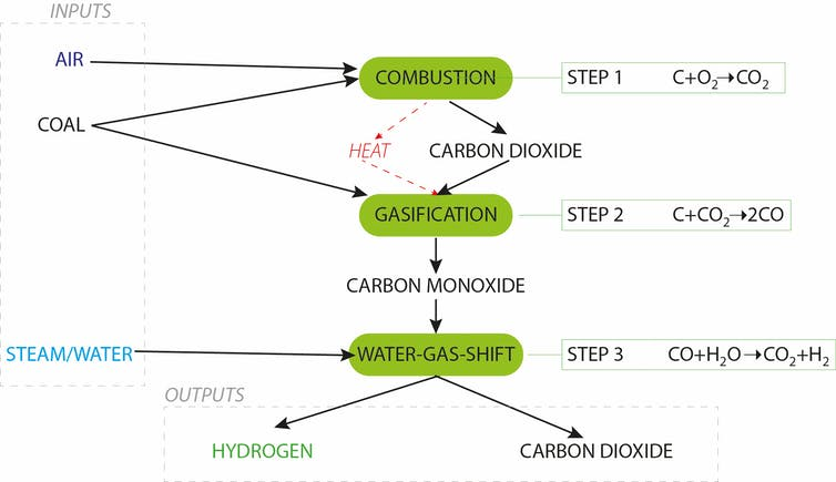 how do we make hydrogen from coal, and is it really a clean fuel?