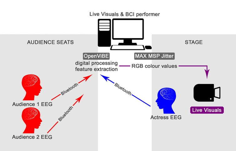 passive multi-brain EEG-based BCI system