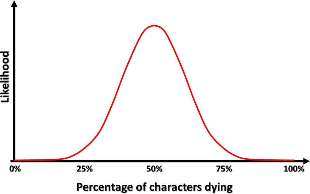 An Outcome Likelihood Graph For The Percentage Of 20 Characters Dying In A 50 Random Purge Michael Milford