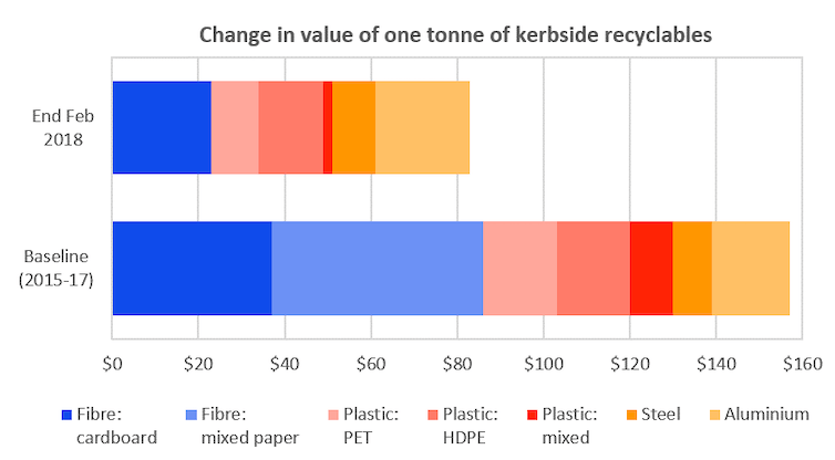 China's recycling 'ban' throws Australia into a very messy waste crisis