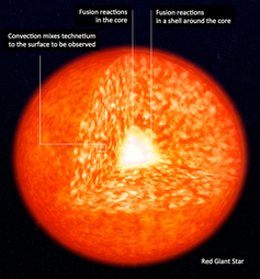 Visual of how fusion reactions happen in different parts of a star. Photo credit ESO, CC BY-ND