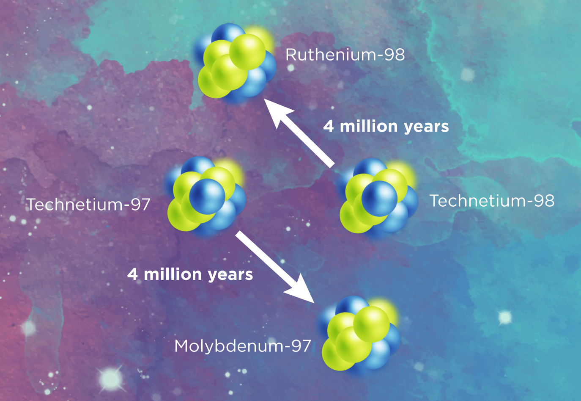Technetium nuclei. Photo credit Erin O'Donnell, Michigan State