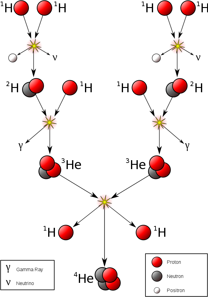 Chart: When atomic nuclei collide, they sometimes fuse, forming new elements. Photo credit Borb, CC BY-SA