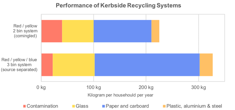 China's recycling ban calls for a long-term rethink in Australia