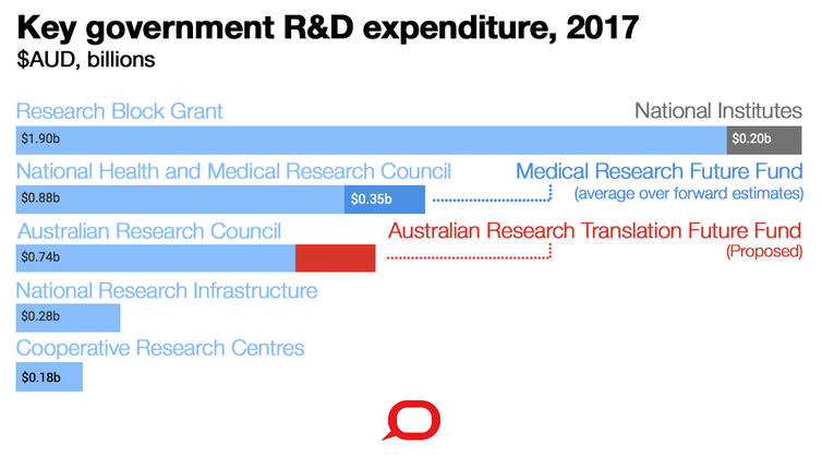 Australia can do a better job of commercialising research – here's how