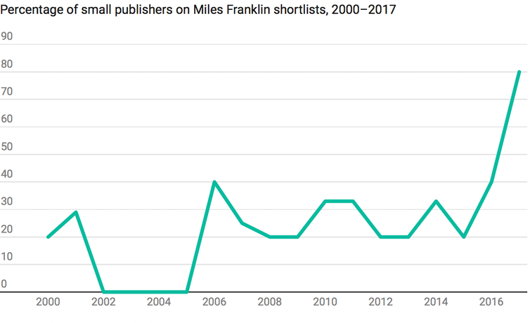 Indeed, the shortlisting data from the Prime Minister's Literary Award for  Fiction shows a nearly identical trajectory to the Miles Franklin data over  the ...