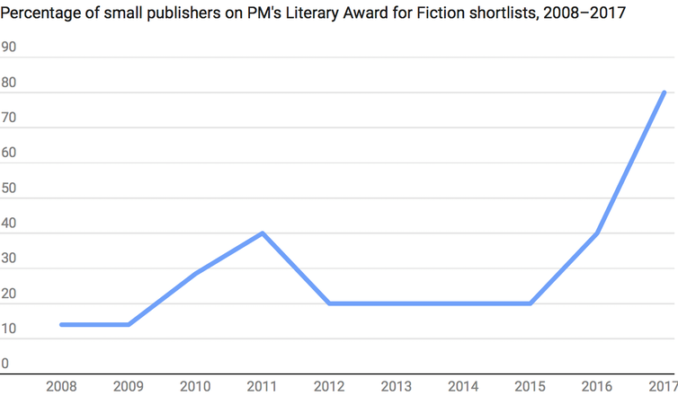 the remarkable, prize-winning rise of our small publishers