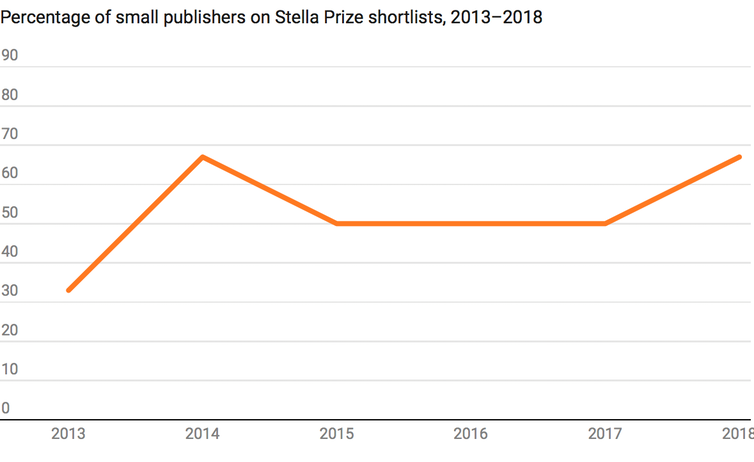 ... in the Stella's inaugural year (33% in 2013), at least half of its  shortlisted titles have been produced by small publishers in every year  since.