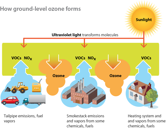 Volatile organic compounds react in the air with nitrogen oxides to form ozone and smog. (Credit: Minnesota Pollution Control Agency)