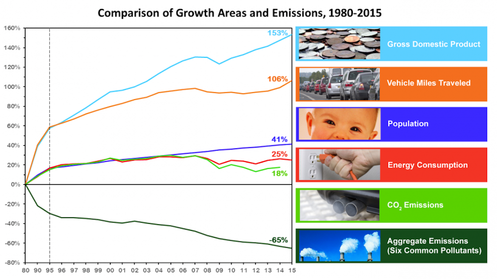 Air pollution from transportation in the US has fallen in the past 40 years even as population and vehicles miles travelled have increased. (Credit: USEPA)