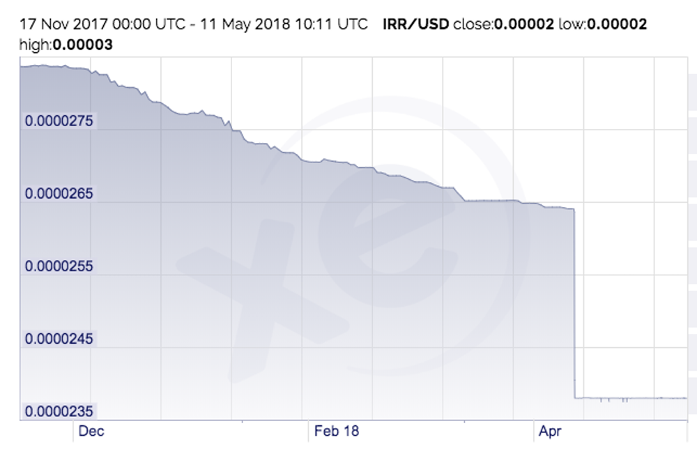 The Iranian Rial To Us Dollar Over Last Three Months